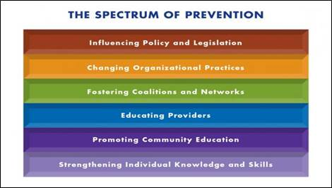 spectrum-of-prevention-631x460