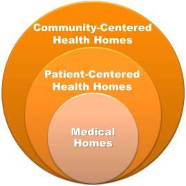 CCHH model